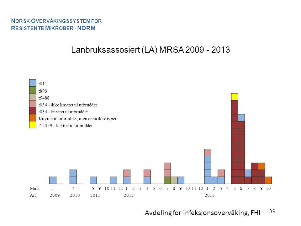 39 Lanbruksassosiert (LA) MRSA 2009 - 2013 N ORSK O VERVÅKINGSSYSTEM FOR R ESISTENTE M IKROBER - NORM t011 t899 t5488 t034 - ikke knyttet til utbruddet t034 - knyttet til utbruddet Knyttet til utbruddet, men ennå ikke typet t12359 - knyttet til utbruddet Mnd:5 7 8910111212345678910111212345678910 År:20092010201120122013 Avdeling for infeksjonsovervåking, FHI