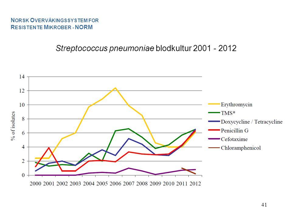 41 Streptococcus pneumoniae blodkultur 2001 - 2012 N ORSK O VERVÅKINGSSYSTEM FOR R ESISTENTE M IKROBER - NORM