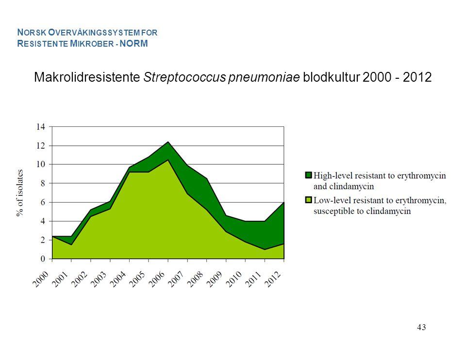 43 N ORSK O VERVÅKINGSSYSTEM FOR R ESISTENTE M IKROBER - NORM Makrolidresistente Streptococcus pneumoniae blodkultur 2000 - 2012