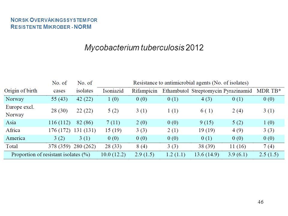 46 Mycobacterium tuberculosis 2012 N ORSK O VERVÅKINGSSYSTEM FOR R ESISTENTE M IKROBER - NORM