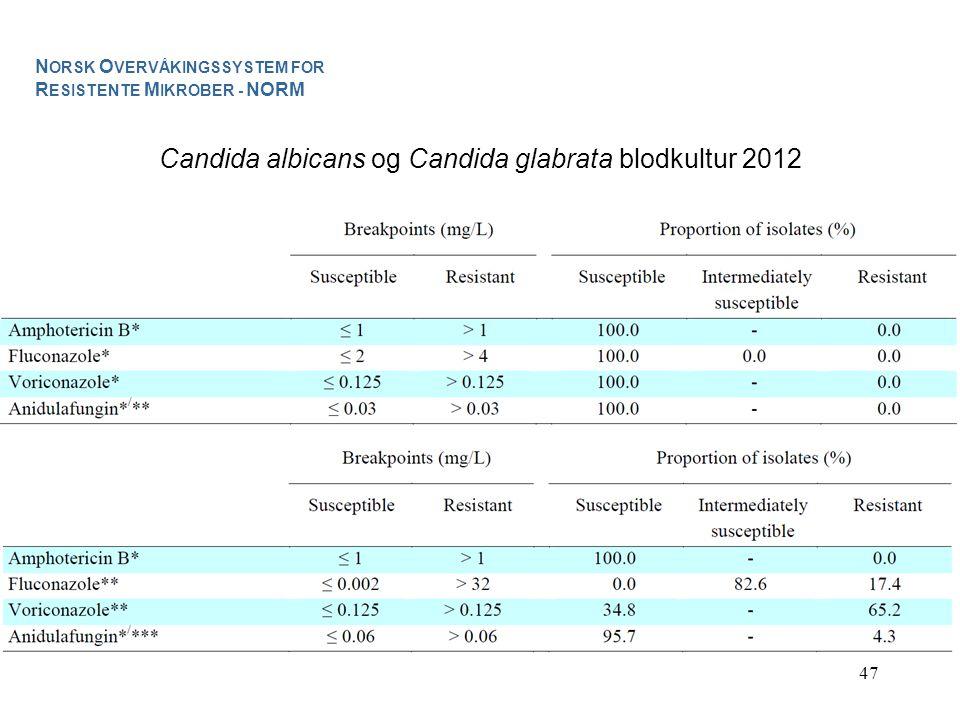 47 Candida albicans og Candida glabrata blodkultur 2012 N ORSK O VERVÅKINGSSYSTEM FOR R ESISTENTE M IKROBER - NORM