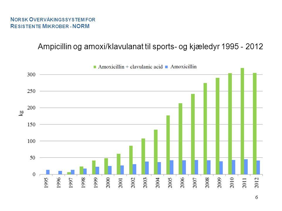 6 Ampicillin og amoxi/klavulanat til sports- og kjæledyr 1995 - 2012 N ORSK O VERVÅKINGSSYSTEM FOR R ESISTENTE M IKROBER - NORM