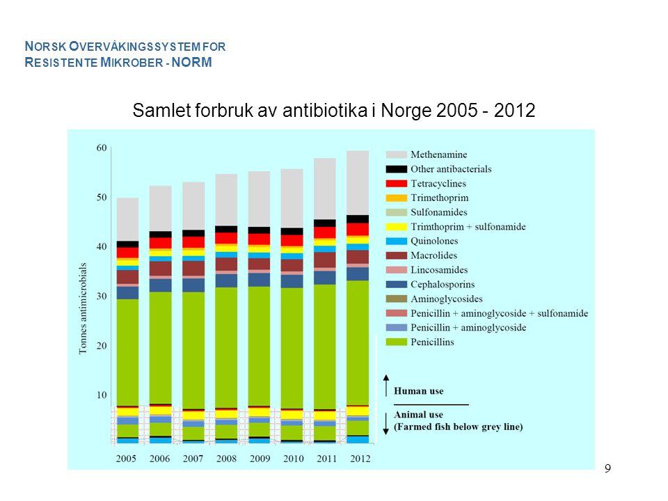 9 Samlet forbruk av antibiotika i Norge 2005 - 2012 N ORSK O VERVÅKINGSSYSTEM FOR R ESISTENTE M IKROBER - NORM