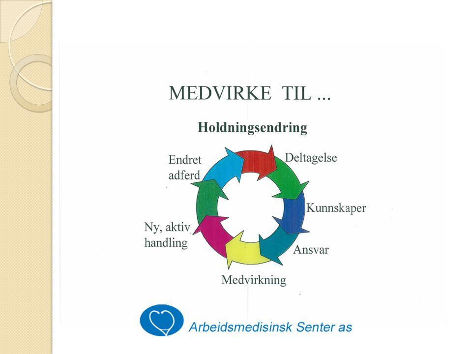 PSYKOSOSIALT ARBEIDSMILJØ Definisjon: - De organisatoriske forhold - De mellommenneskelige forhold - Forholdet til de oppgavene vi løser