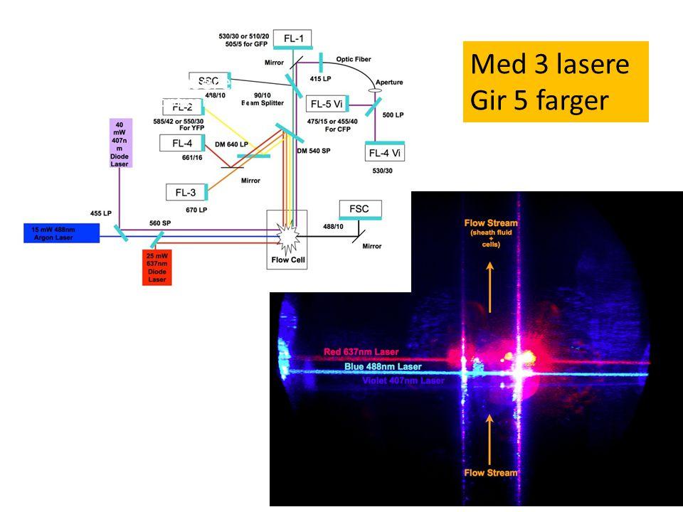 H.Sjursen43 Med 3 lasere 5 Color FACSort optical layout Med 3 lasere Gir 5 farger