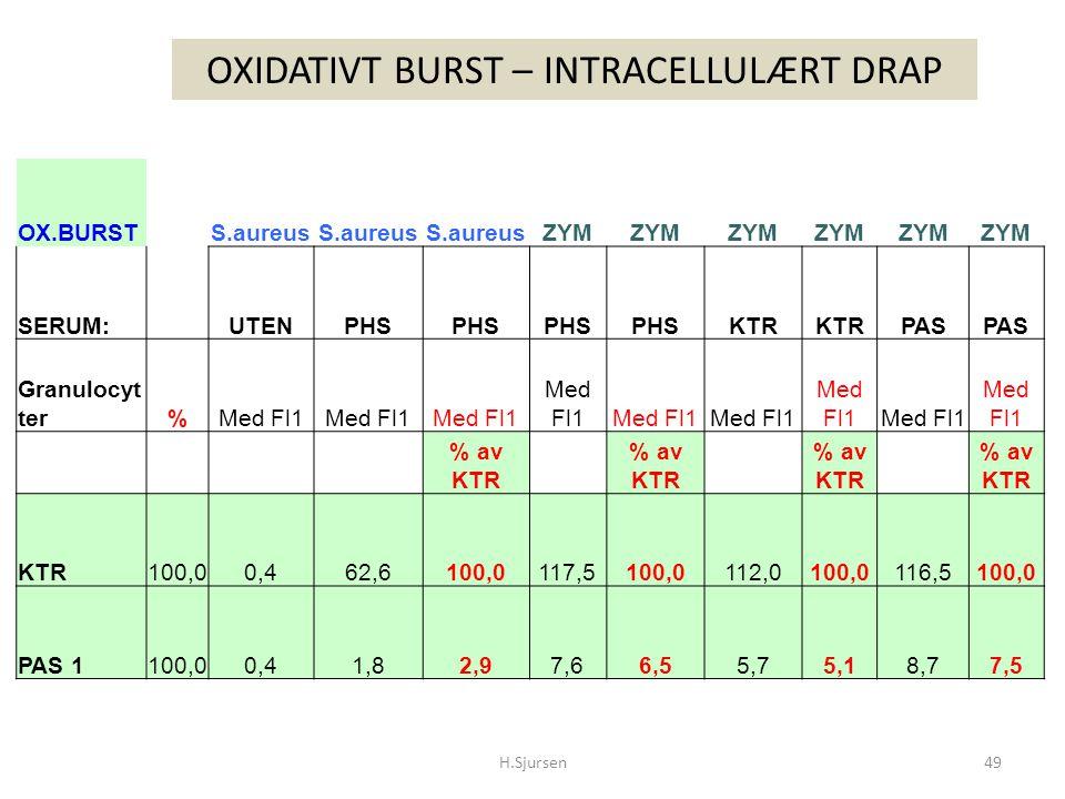 OX.BURSTS.aureus ZYM SERUM:UTENPHS KTR PAS Granulocyt ter%Med Fl1 % av KTR KTR100,00,462,6100,0117,5100,0112,0100,0116,5100,0 PAS 1100,00,41,82,97,66,