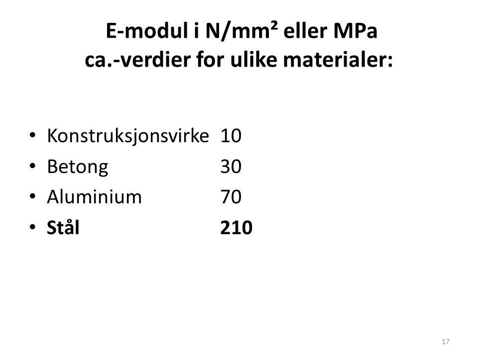 E-modul i N/mm² eller MPa ca.-verdier for ulike materialer: Konstruksjonsvirke 10 Betong 30 Aluminium 70 Stål 210 17