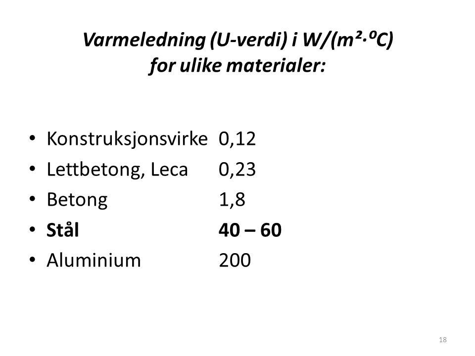 Varmeledning (U-verdi) i W/(m²∙⁰C) for ulike materialer: Konstruksjonsvirke 0,12 Lettbetong, Leca0,23 Betong1,8 Stål40 – 60 Aluminium200 18