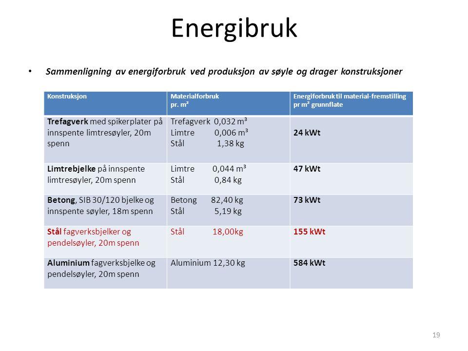 Energibruk Sammenligning av energiforbruk ved produksjon av søyle og drager konstruksjoner 19 KonstruksjonMaterialforbruk pr. m² Energiforbruk til mat