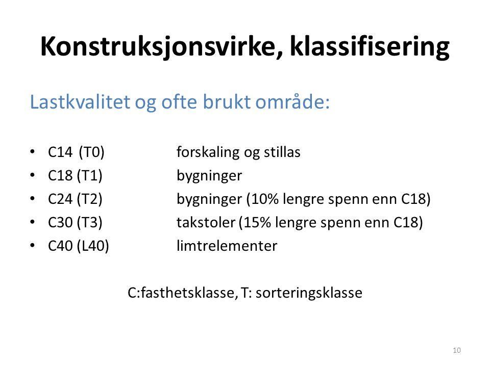 Konstruksjonsvirke, klassifisering Lastkvalitet og ofte brukt område: C14 (T0)forskaling og stillas C18 (T1)bygninger C24 (T2)bygninger (10% lengre sp