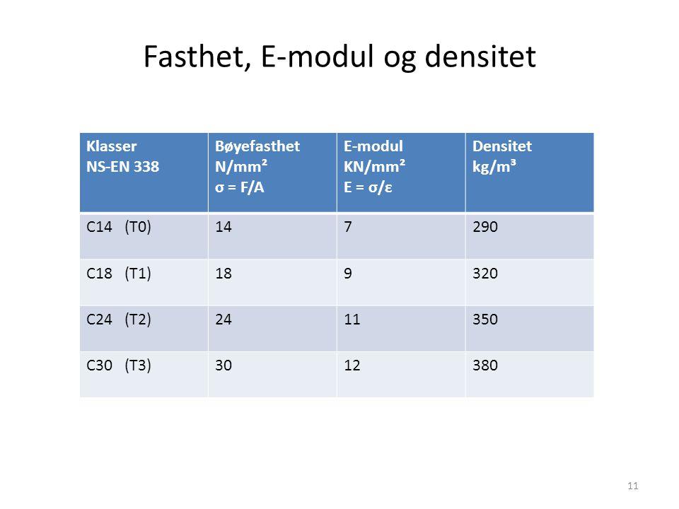 Fasthet, E-modul og densitet 11 Klasser NS-EN 338 Bøyefasthet N/mm² σ = F/A E-modul KN/mm² E = σ/ε Densitet kg/m³ C14 (T0)147290 C18 (T1)189320 C24 (T