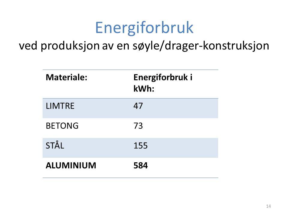 Energiforbruk ved produksjon av en søyle/drager-konstruksjon Materiale:Energiforbruk i kWh: LIMTRE47 BETONG73 STÅL155 ALUMINIUM584 14