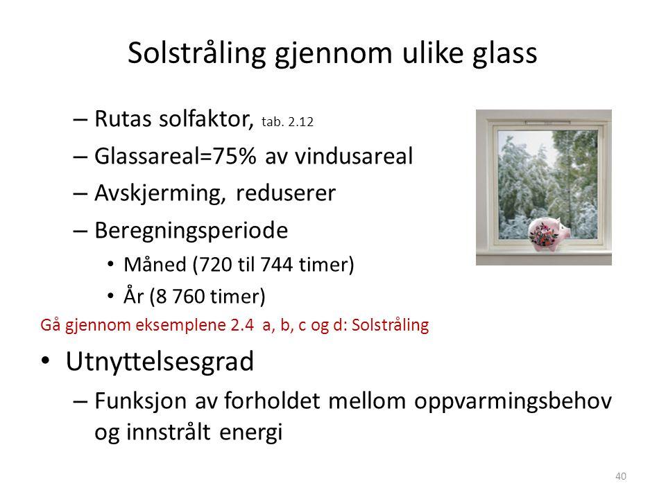 Solstråling gjennom ulike glass – Rutas solfaktor, tab.