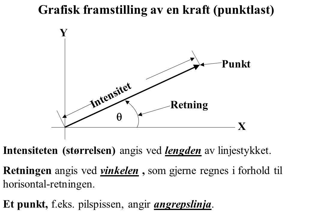  Intensitet X Y Retning Punkt Grafisk framstilling av en kraft (punktlast) Intensiteten (størrelsen) angis ved lengden av linjestykket. Retningen ang