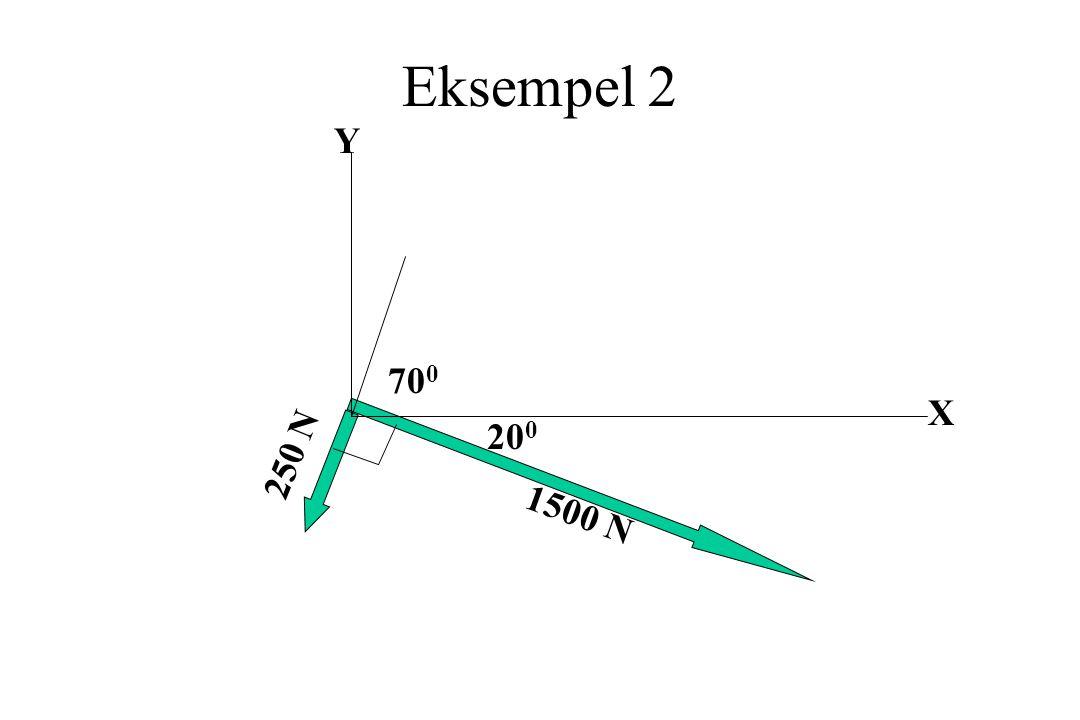 Eksempel 2 Y X 20 0 70 0 1500 N 250 N