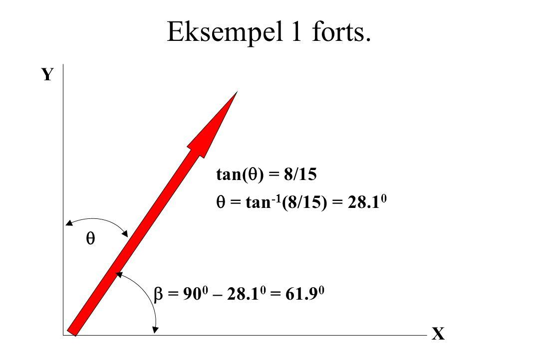Eksempel 1 forts. X Y  tan(  ) = 8/15  = tan -1 (8/15) = 28.1 0  = 90 0 – 28.1 0 = 61.9 0