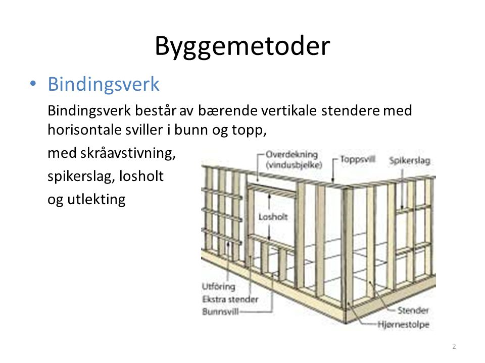 Byggemetoder Bindingsverk Bindingsverk består av bærende vertikale stendere med horisontale sviller i bunn og topp, med skråavstivning, spikerslag, losholt og utlekting 2