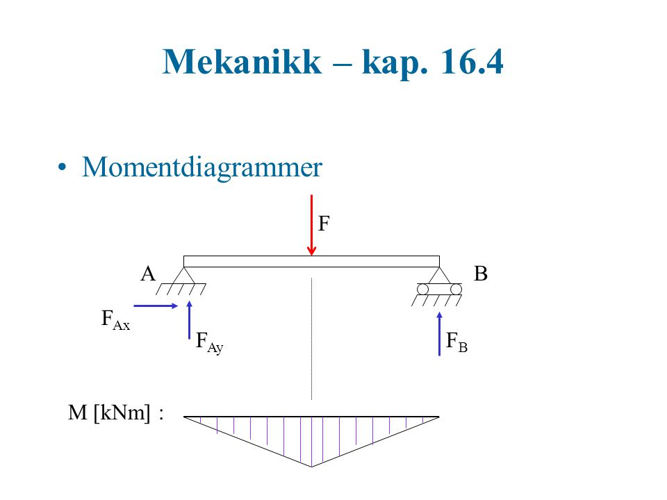 Mekanikk – kap. 16.4 Moment- og skjærkraftdiagrammer F AB V [kN] : F Ax FBFB M [kNm] :