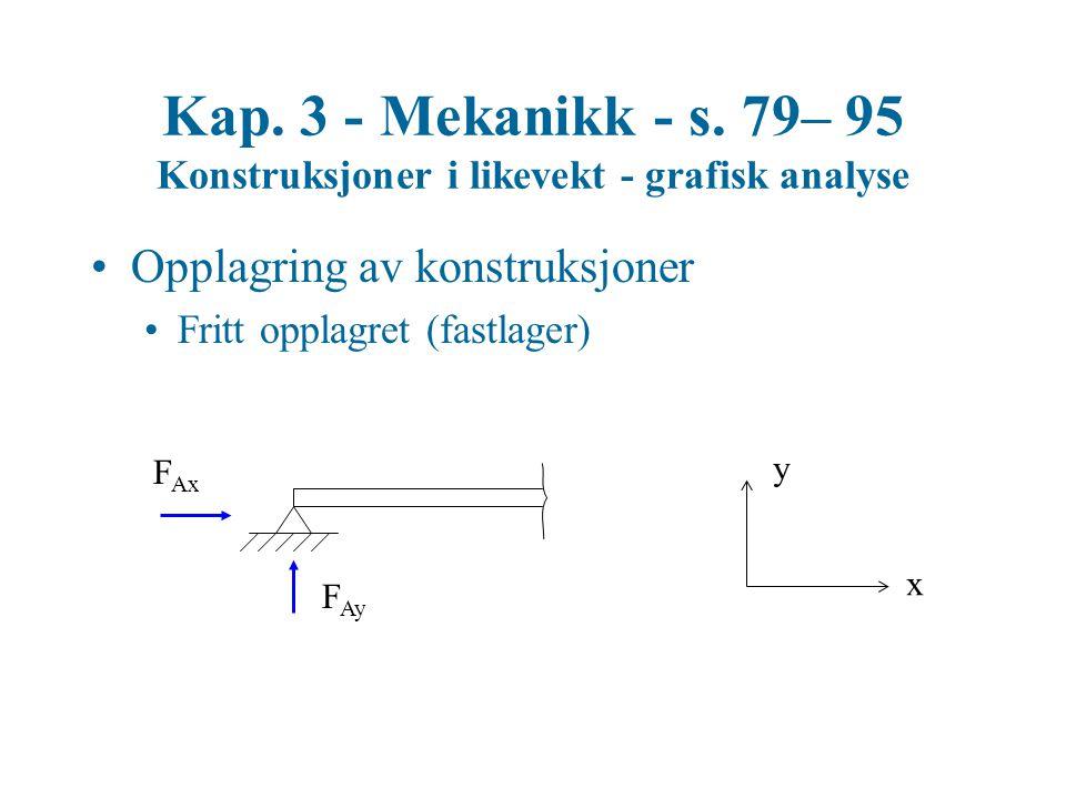 Opplagring av konstruksjoner Fritt opplagret (fastlager) F Ay F Ax x y