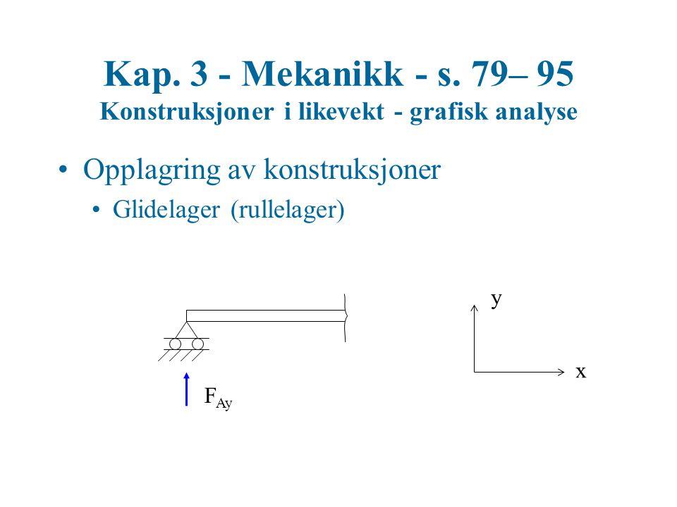 Kap. 3 - Mekanikk - s. 79– 95 Konstruksjoner i likevekt - grafisk analyse Opplagring av konstruksjoner Glidelager (rullelager) F Ay x y
