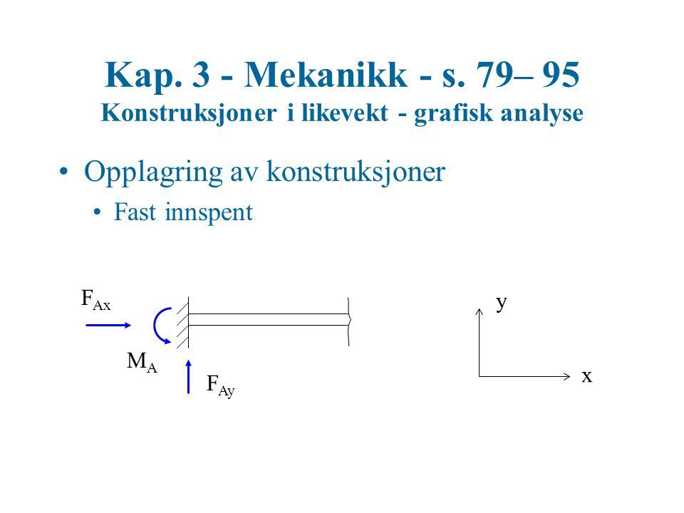 Kap. 3 - Mekanikk - s. 79– 95 Konstruksjoner i likevekt - grafisk analyse Opplagring av konstruksjoner Fast innspent F Ay F Ax x y MAMA