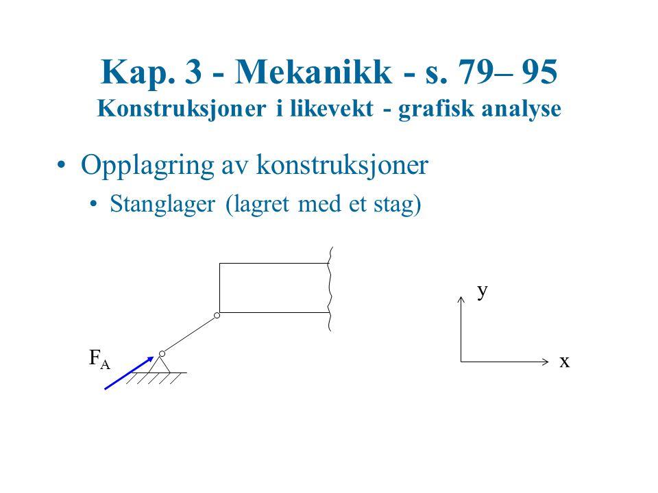 Kap. 3 - Mekanikk - s. 79– 95 Konstruksjoner i likevekt - grafisk analyse Opplagring av konstruksjoner Stanglager (lagret med et stag) FAFA x y