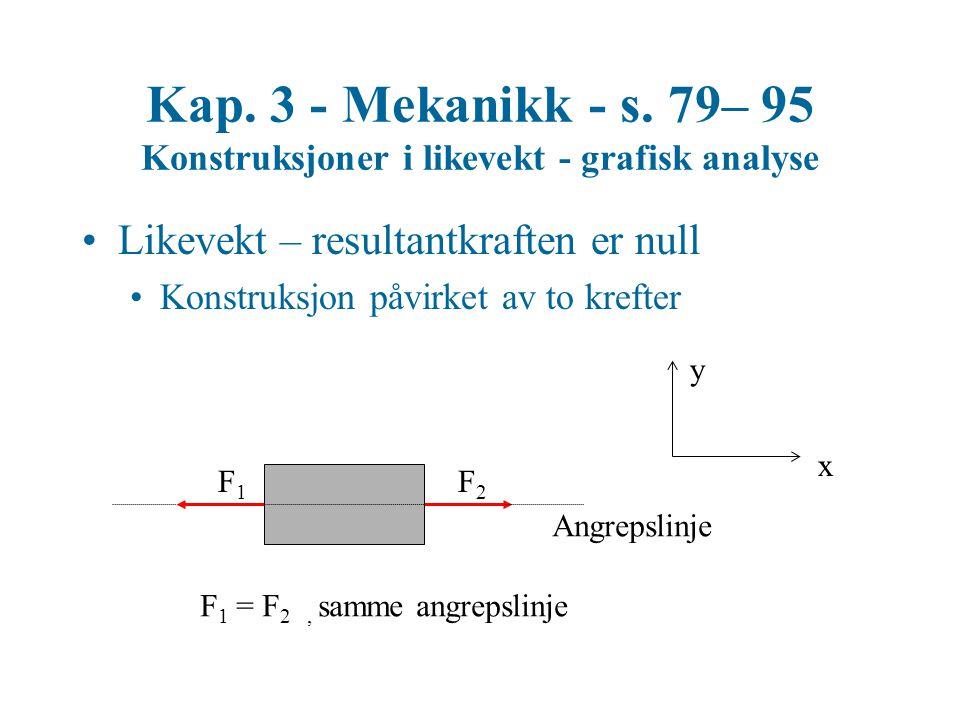 Kap. 3 - Mekanikk - s. 79– 95 Konstruksjoner i likevekt - grafisk analyse Likevekt – resultantkraften er null Konstruksjon påvirket av to krefter F2F2