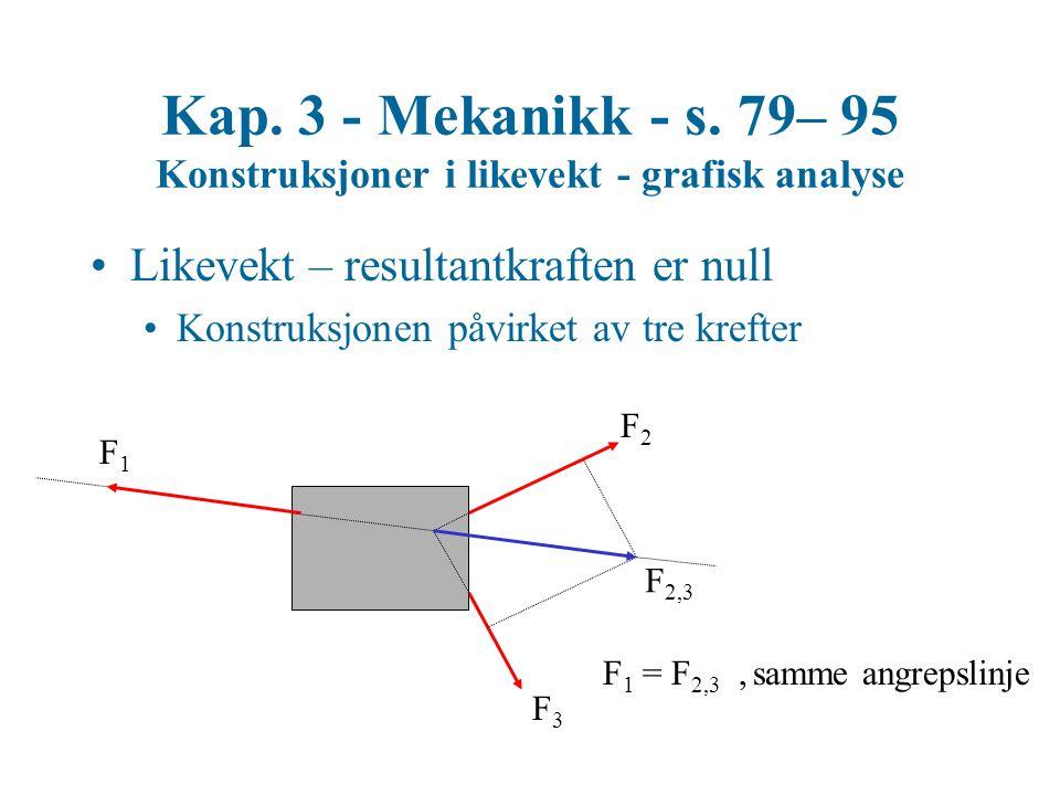 Kap. 3 - Mekanikk - s. 79– 95 Konstruksjoner i likevekt - grafisk analyse Likevekt – resultantkraften er null Konstruksjonen påvirket av tre krefter F