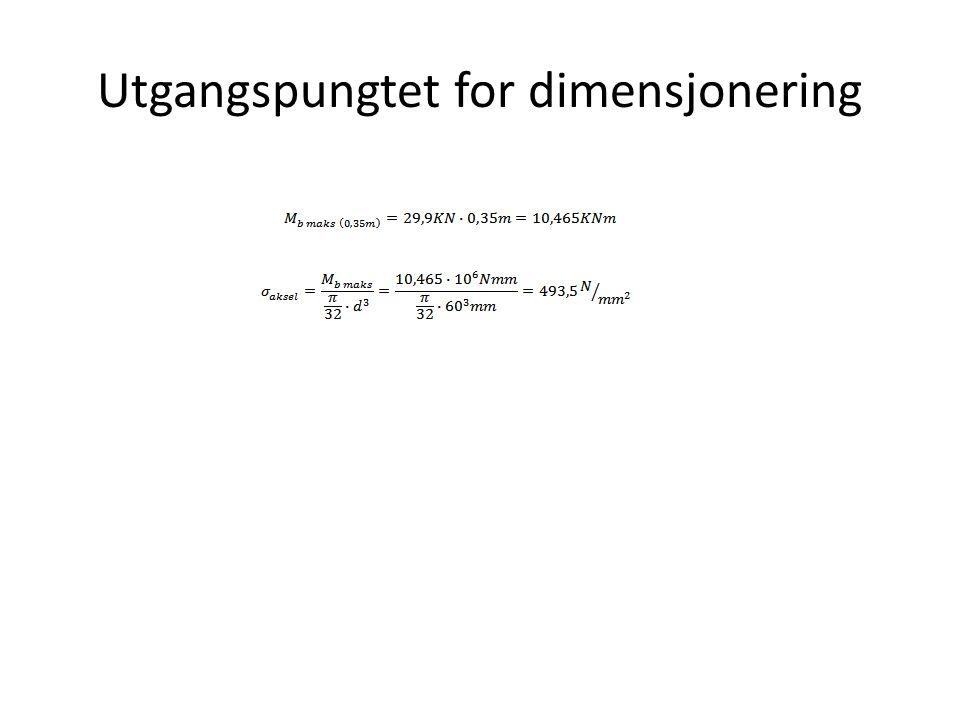 Utgangspungtet for dimensjonering
