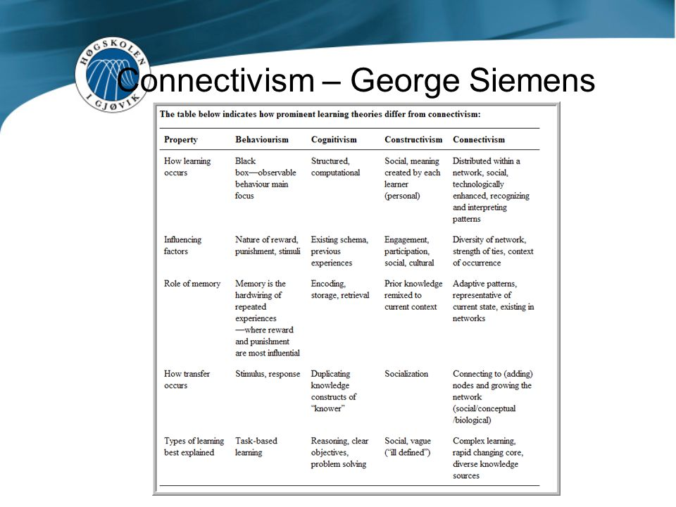Connectivism – George Siemens