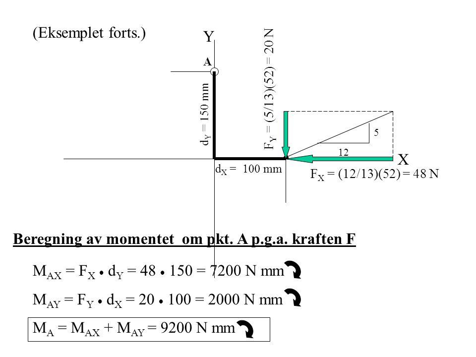 A X Y d X = 100 mm d Y = 150 mm 5 12 F X = (12/13)(52) = 48 N F Y = (5/13)(52) = 20 N (Eksemplet forts.) Beregning av momentet om pkt. A p.g.a. krafte
