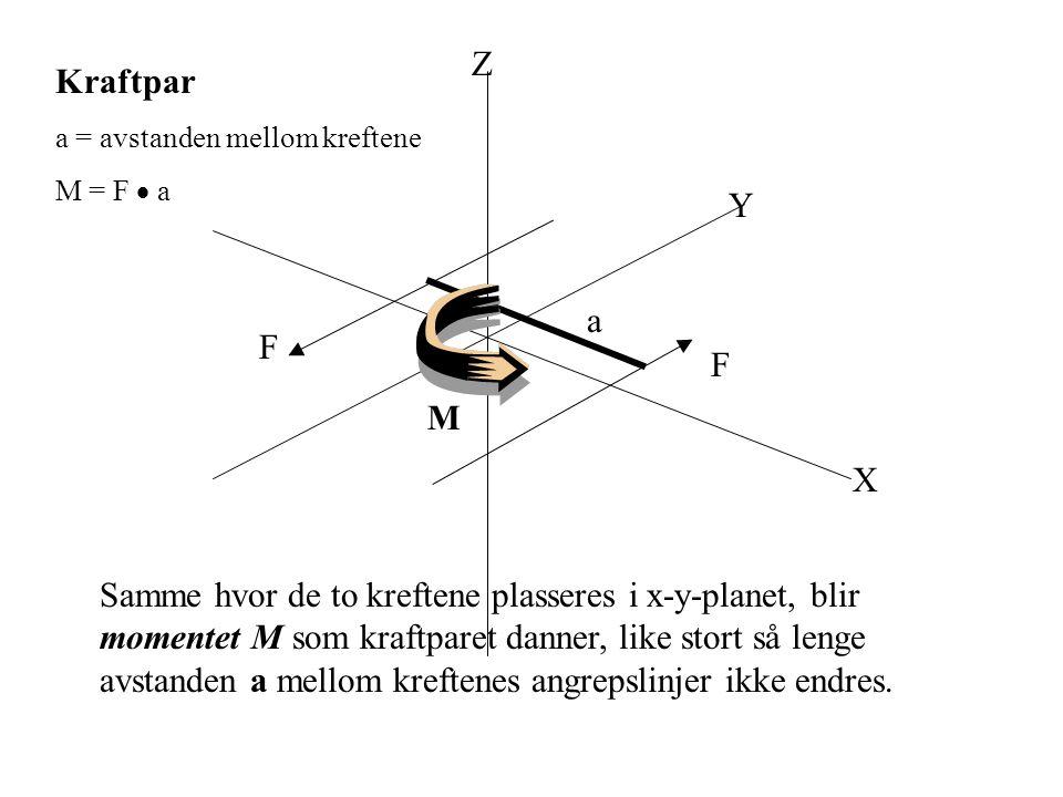 Y X Z Samme hvor de to kreftene plasseres i x-y-planet, blir momentet M som kraftparet danner, like stort så lenge avstanden a mellom kreftenes angrep