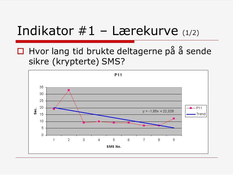 Indikator #1 – Lærekurve (1/2)  Hvor lang tid brukte deltagerne på å sende sikre (krypterte) SMS?