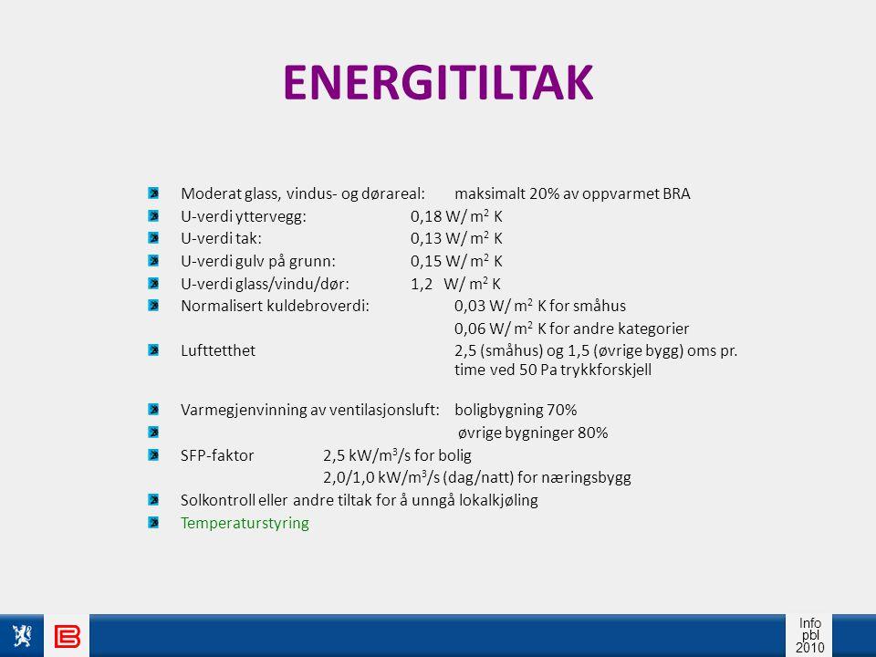 Info pbl 2010 ENERGITILTAK Moderat glass, vindus- og dørareal:maksimalt 20% av oppvarmet BRA U-verdi yttervegg:0,18 W/ m 2 K U-verdi tak:0,13 W/ m 2 K