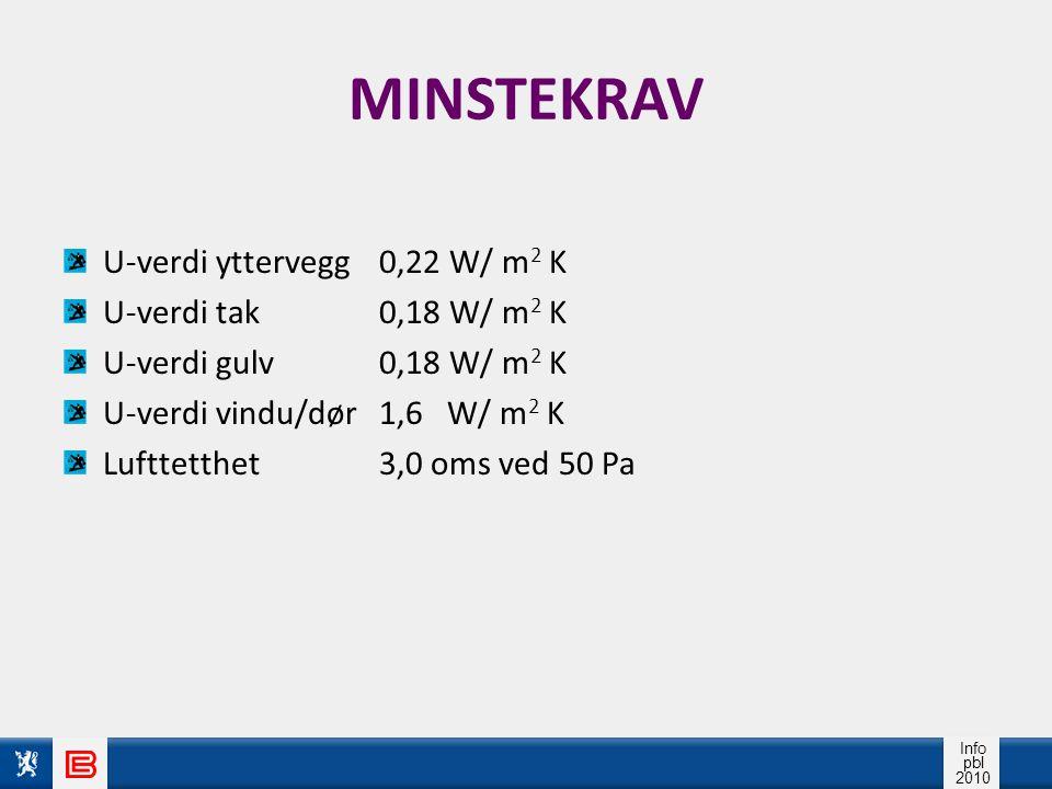 Info pbl 2010 MINSTEKRAV U-verdi yttervegg 0,22 W/ m 2 K U-verdi tak0,18 W/ m 2 K U-verdi gulv 0,18 W/ m 2 K U-verdi vindu/dør 1,6 W/ m 2 K Lufttetthe