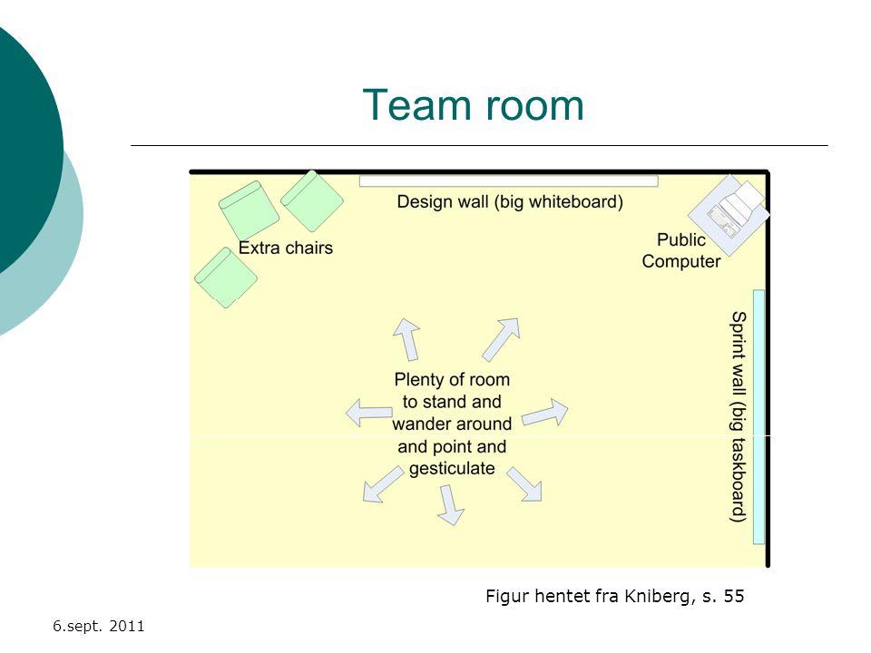Team room 6.sept. 2011 Figur hentet fra Kniberg, s. 55