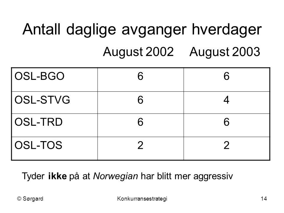 © SørgardKonkurransestrategi14 Antall daglige avganger hverdager OSL-BGO66 OSL-STVG64 OSL-TRD66 OSL-TOS22 August 2002 August 2003 Tyder ikke på at Norwegian har blitt mer aggressiv