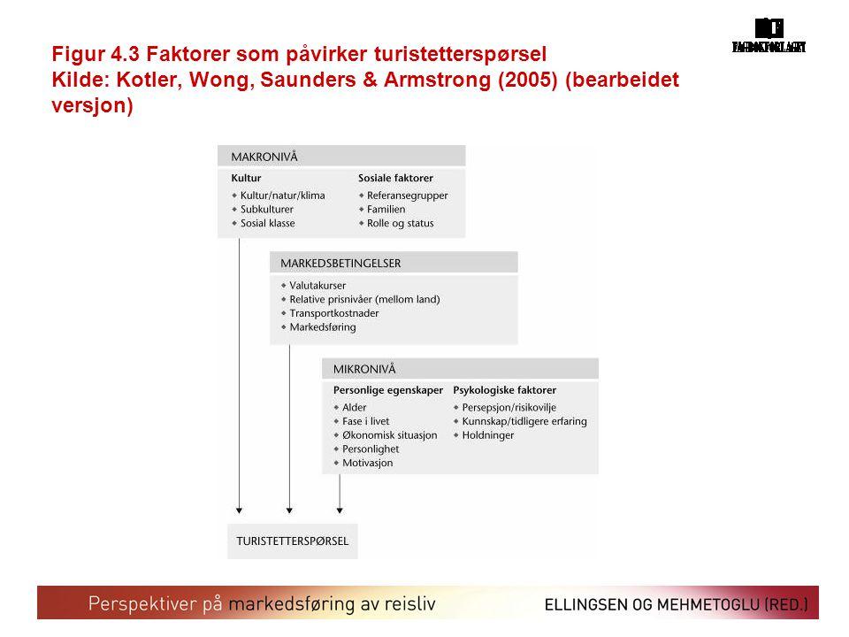 Figur 4.3 Faktorer som påvirker turistetterspørsel Kilde: Kotler, Wong, Saunders & Armstrong (2005) (bearbeidet versjon)