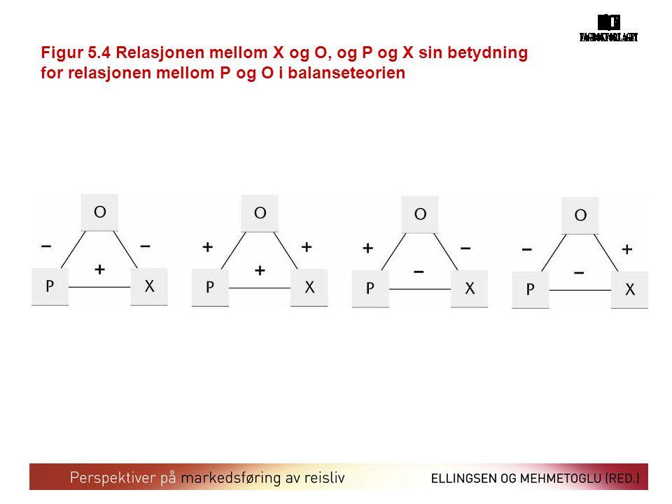 Figur 5.4 Relasjonen mellom X og O, og P og X sin betydning for relasjonen mellom P og O i balanseteorien