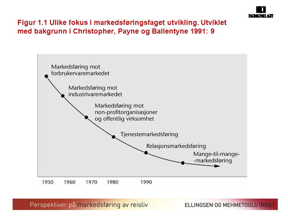 Figur 1.1 Ulike fokus i markedsføringsfaget utvikling. Utviklet med bakgrunn i Christopher, Payne og Ballentyne 1991: 9