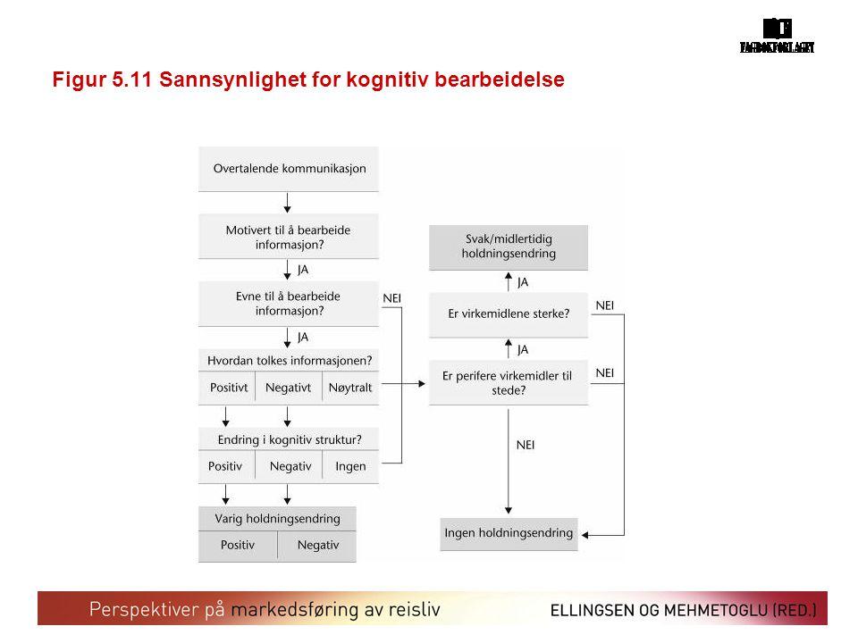 Figur 5.11 Sannsynlighet for kognitiv bearbeidelse