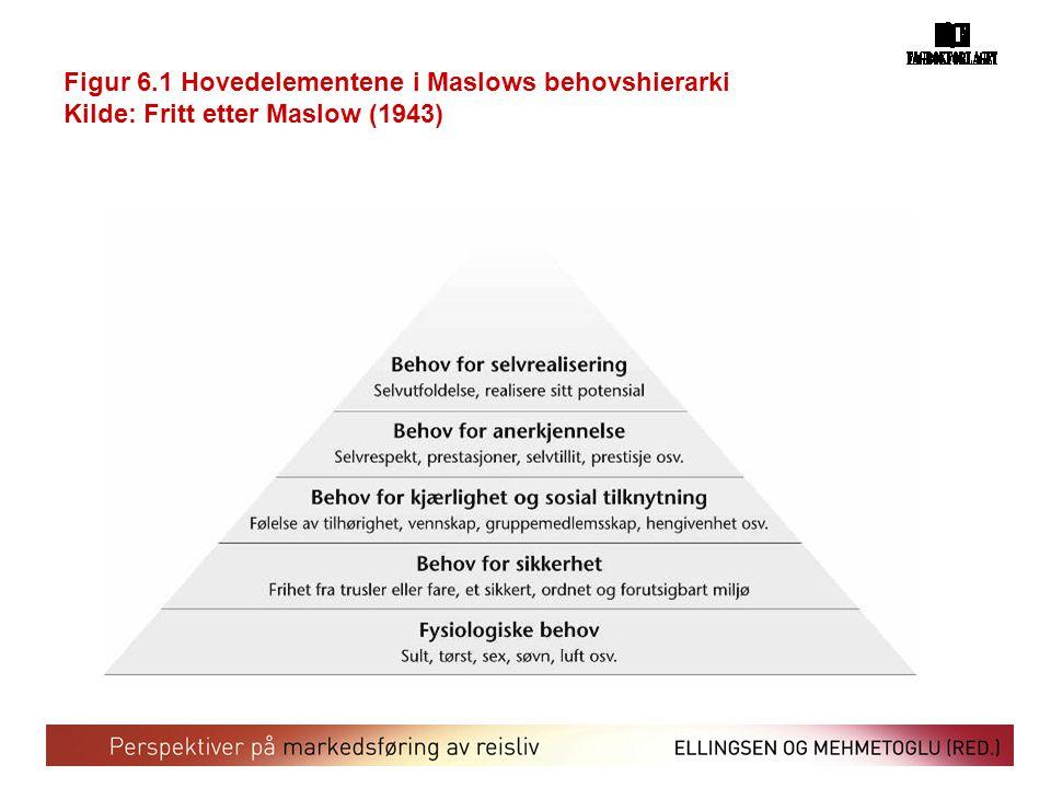 Figur 6.1 Hovedelementene i Maslows behovshierarki Kilde: Fritt etter Maslow (1943)