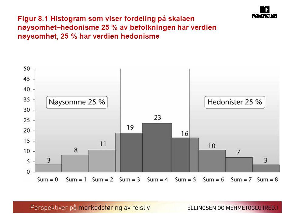 Figur 8.1 Histogram som viser fordeling på skalaen nøysomhet–hedonisme 25 % av befolkningen har verdien nøysomhet, 25 % har verdien hedonisme