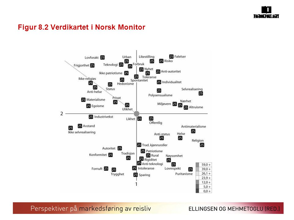 Figur 8.2 Verdikartet i Norsk Monitor