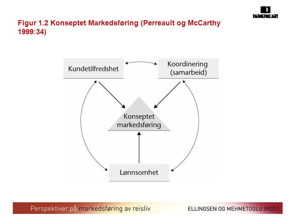 Figur 1.2 Konseptet Markedsføring (Perreault og McCarthy 1999:34)