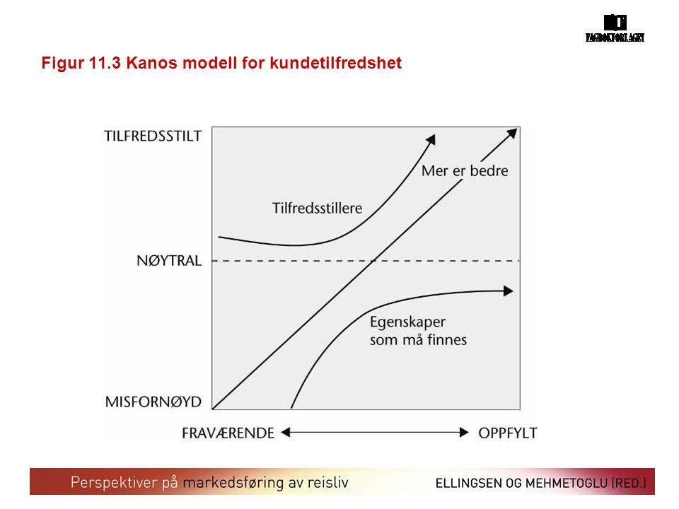 Figur 11.3 Kanos modell for kundetilfredshet
