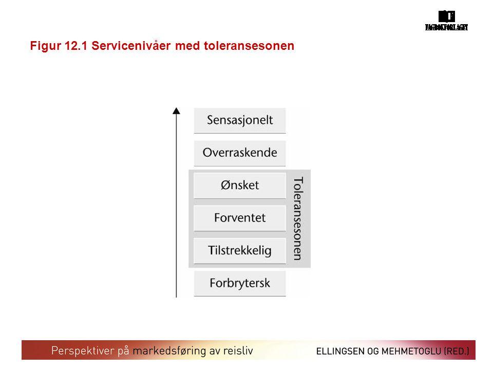 Figur 12.1 Servicenivåer med toleransesonen