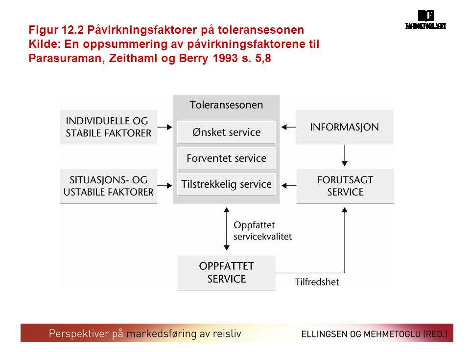 Figur 12.2 Påvirkningsfaktorer på toleransesonen Kilde: En oppsummering av påvirkningsfaktorene til Parasuraman, Zeithaml og Berry 1993 s. 5,8