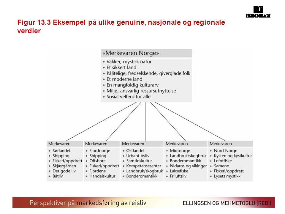 Figur 13.3 Eksempel på ulike genuine, nasjonale og regionale verdier