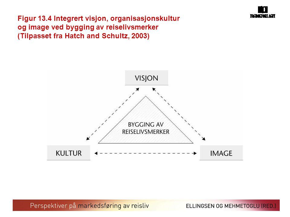Figur 13.4 Integrert visjon, organisasjonskultur og image ved bygging av reiselivsmerker (Tilpasset fra Hatch and Schultz, 2003)